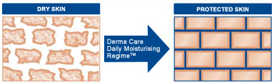 Derma care moisturising regime, transforming your skin from Dry to Protected