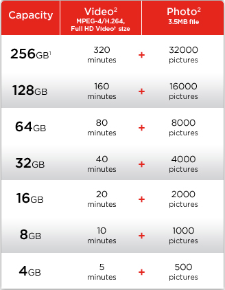 SanDisk Extreme Capacity Chart